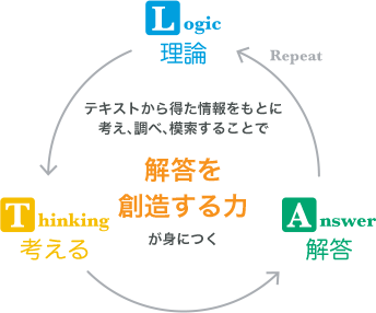 わかりやすい理論と実習に分かれたプログラム
